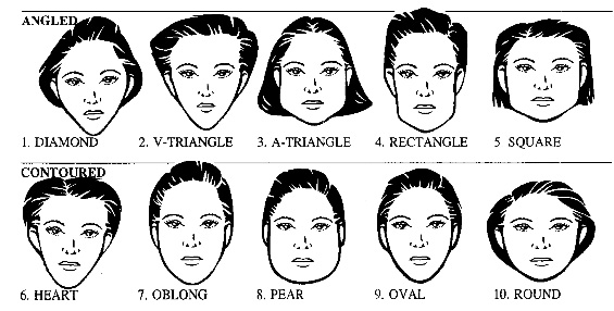 Face Shapes | mahampardesi